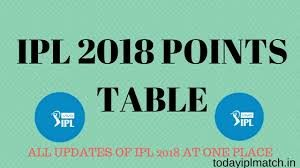 Cricbuzz: Schedule of Cricket, News, Ipl, Point table 2018